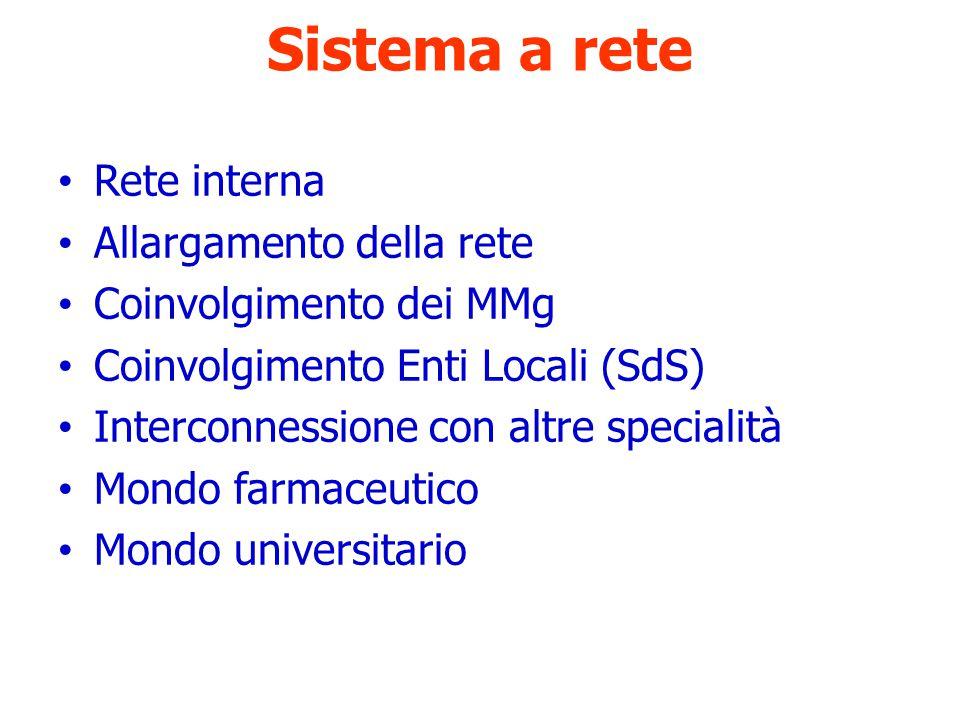 Sistema a rete Rete interna Allargamento della rete Coinvolgimento dei MMg Coinvolgimento Enti Locali (SdS) Interconnessione con altre specialità Mondo farmaceutico Mondo universitario
