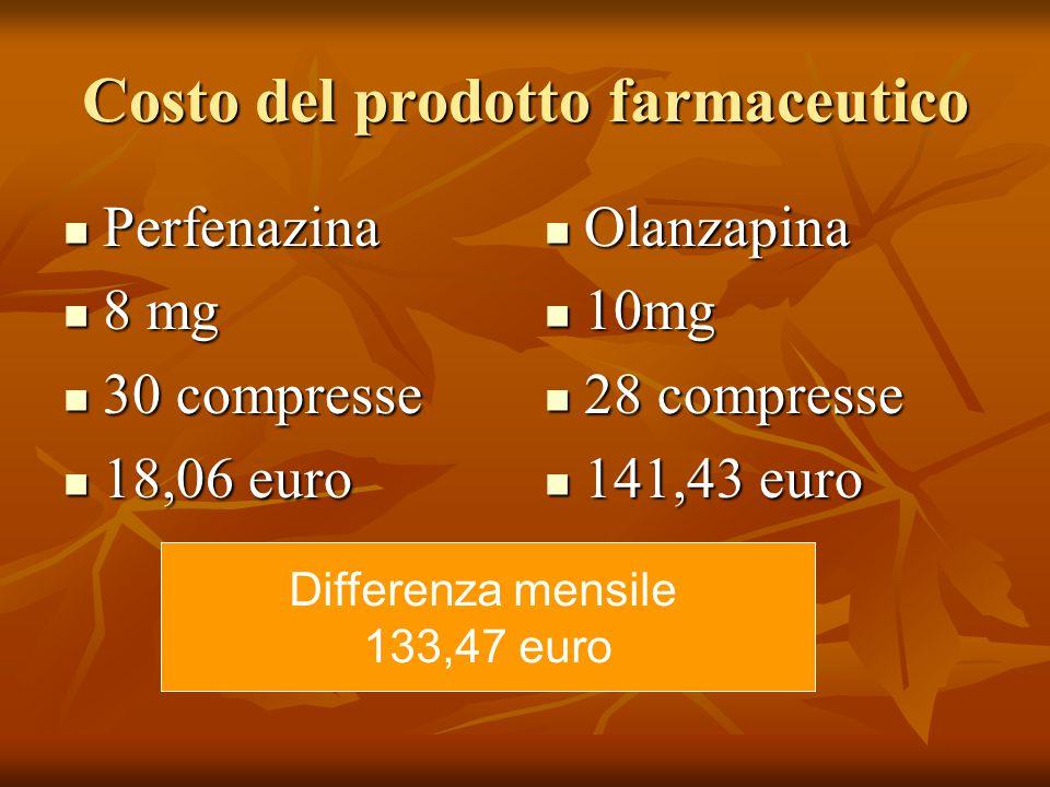 Costo del prodotto farmaceutico Perfenazina Perfenazina 8 mg 8 mg 30 compresse 30 compresse 18,06 euro 18,06 euro Olanzapina Olanzapina 10mg 10mg 28 compresse 28 compresse 141,43 euro 141,43 euro Differenza mensile 133,47 euro