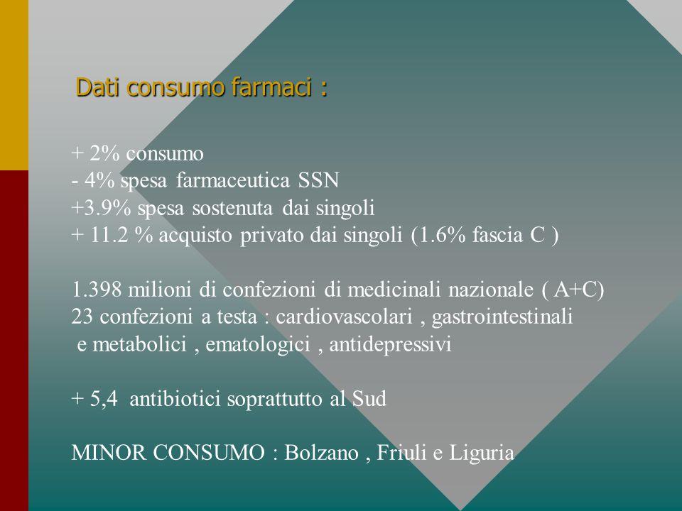 Dati consumo farmaci : + 2% consumo - 4% spesa farmaceutica SSN +3.9% spesa sostenuta dai singoli + 11.2 % acquisto privato dai singoli (1.6% fascia C ) 1.398 milioni di confezioni di medicinali nazionale ( A+C) 23 confezioni a testa : cardiovascolari, gastrointestinali e metabolici, ematologici, antidepressivi + 5,4 antibiotici soprattutto al Sud MINOR CONSUMO : Bolzano, Friuli e Liguria