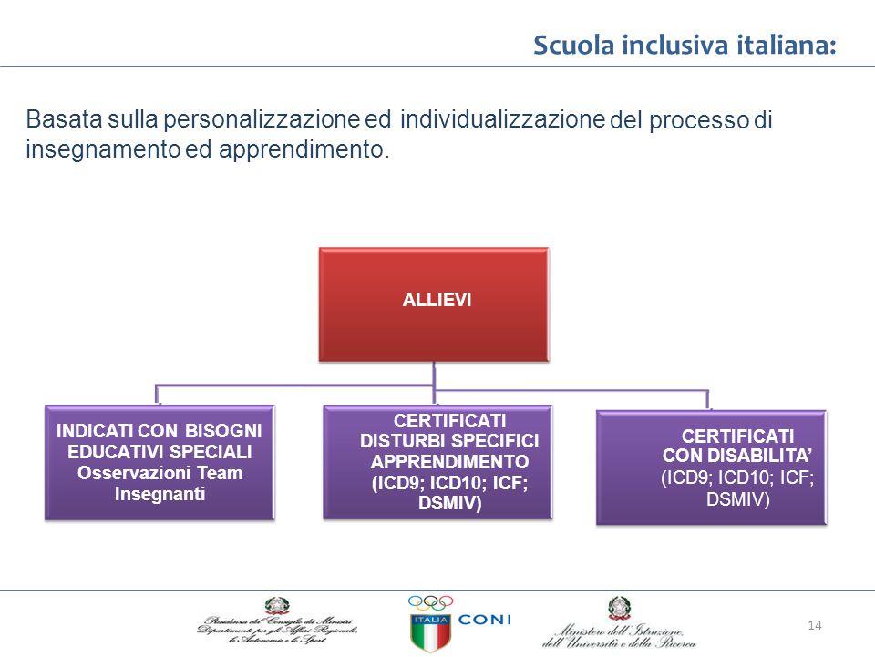 Scuola inclusiva italiana: Basata sulla personalizzazione edindividualizzazione delprocessodi insegnamentoedapprendimento. ALLIEVI CERTIFICATI DISTURB