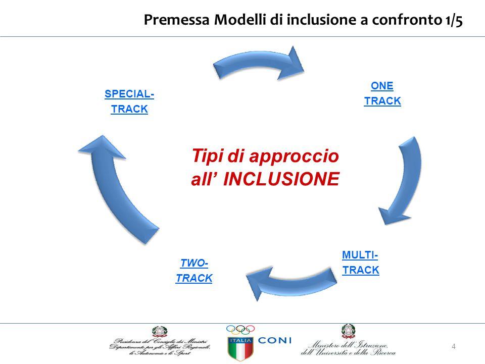 Modelli di inclusione a confronto 2/5 ONE TRACK - APPROCCIO UNICA VIA D'INCLUSIONE - tutti i bambini/ragazzi sono inclusi nel percorso principale dell' educazione regolare -presuppone un grande supporto di servizi alla scuola regolare e agli studenti con Disabilità/DSA/BES -gli studenti sono inclusi in tutti:.
