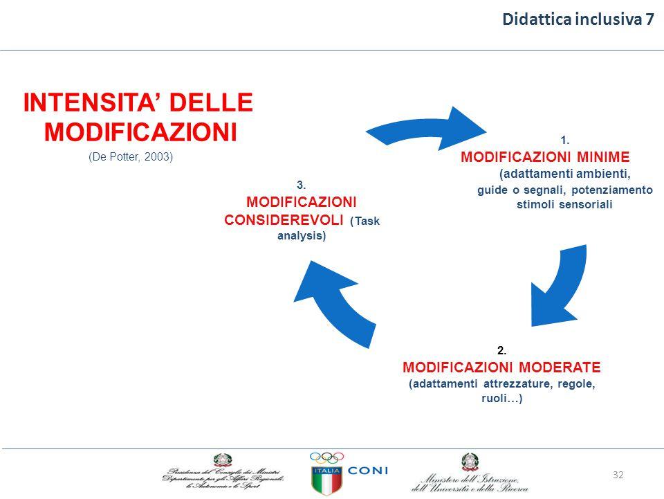 Didattica inclusiva 7 1. MODIFICAZIONI MINIME (adattamenti ambienti, guide o segnali, potenziamento stimoli sensoriali 3. MODIFICAZIONI CONSIDEREVOLI