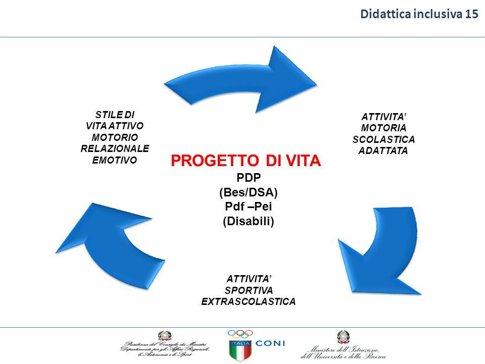 Didattica inclusiva 15 PROGETTO DI VITA PDP (Bes/DSA) Pdf –Pei (Disabili) ATTIVITA' SPORTIVA EXTRASCOLASTICA STILE DI VITA ATTIVO MOTORIO RELAZIONALE
