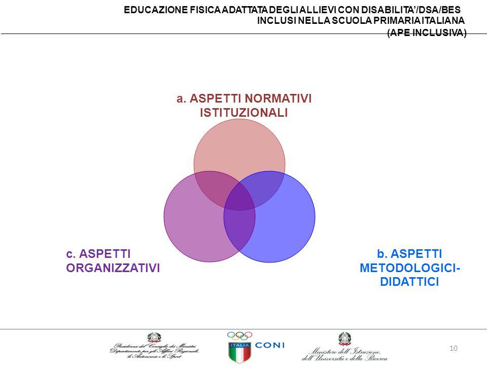 EDUCAZIONE FISICA ADATTATA DEGLI ALLIEVI CON DISABILITA'/DSA/BES INCLUSI NELLA SCUOLA PRIMARIA ITALIANA (APE INCLUSIVA) a. ASPETTI NORMATIVI ISTITUZIO