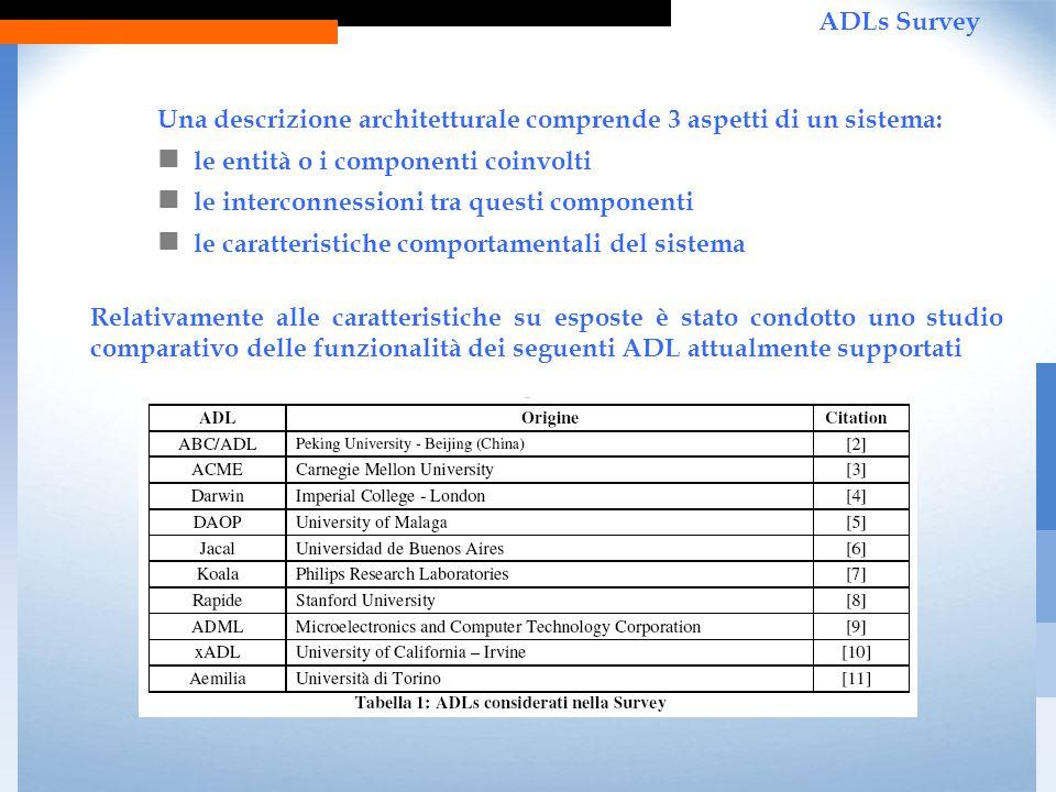 Una descrizione architetturale comprende 3 aspetti di un sistema: le entità o i componenti coinvolti le interconnessioni tra questi componenti le caratteristiche comportamentali del sistema Relativamente alle caratteristiche su esposte è stato condotto uno studio comparativo delle funzionalità dei seguenti ADL attualmente supportati ADLs Survey