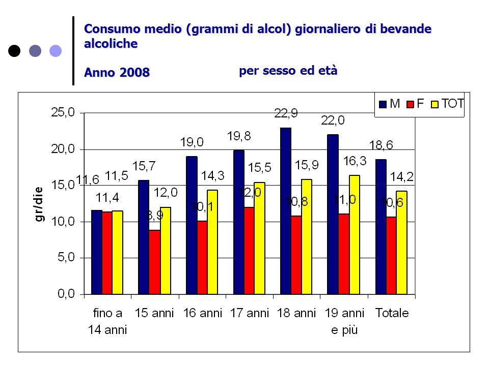 Consumo medio (grammi di alcol) giornaliero di bevande alcoliche Anno 2008 per sesso ed età
