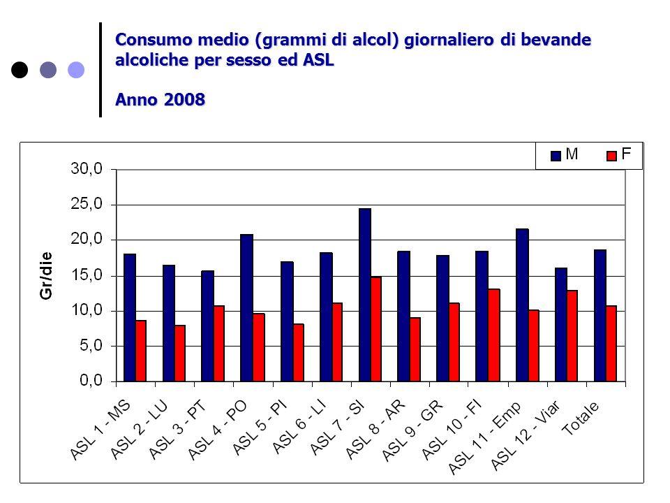 Consumo medio (grammi di alcol) giornaliero di bevande alcoliche per sesso ed ASL Anno 2008