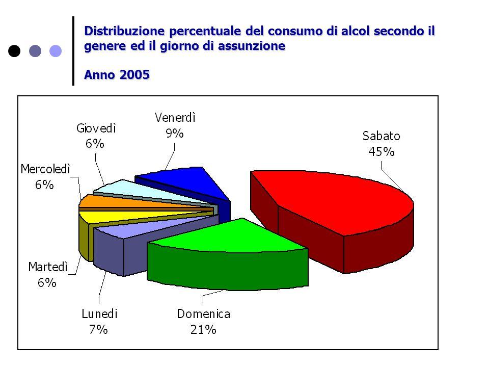 Distribuzione percentuale del consumo di alcol secondo il genere ed il giorno di assunzione Anno 2005