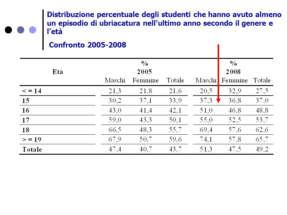 Distribuzione percentuale degli studenti che hanno avuto almeno un episodio di ubriacatura nell'ultimo anno secondo il genere e l'età Confronto 2005-2008