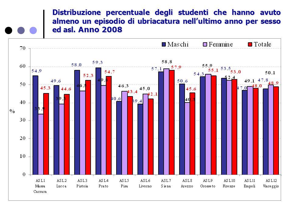 Distribuzione percentuale degli studenti che hanno avuto almeno un episodio di ubriacatura nell'ultimo anno per sesso ed asl. Anno 2008