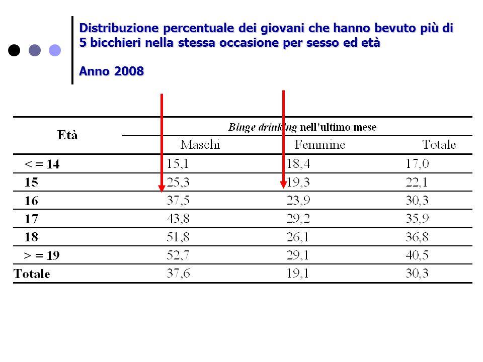 Distribuzione percentuale dei giovani che hanno bevuto più di 5 bicchieri nella stessa occasione per sesso ed età Anno 2008