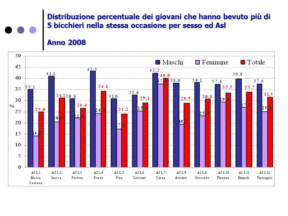 Distribuzione percentuale dei giovani che hanno bevuto più di 5 bicchieri nella stessa occasione per sesso ed Asl Anno 2008