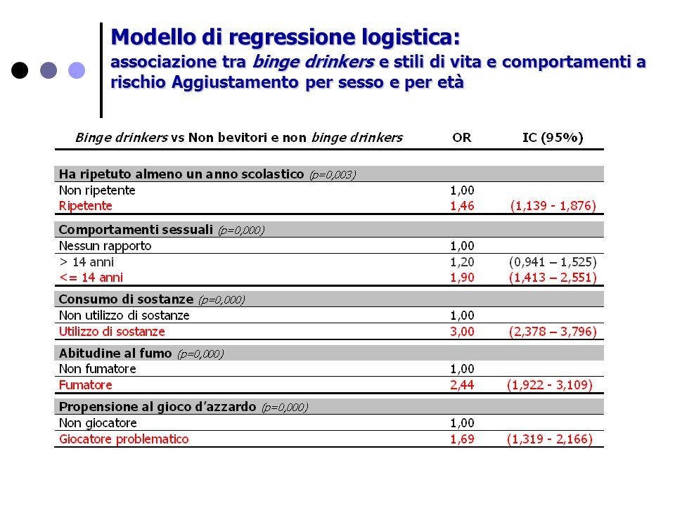 Modello di regressione logistica: associazione tra binge drinkers e stili di vita e comportamenti a rischio Aggiustamento per sesso e per età