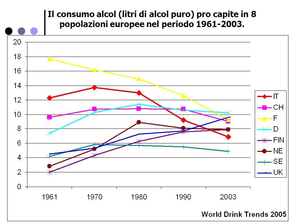 Il consumo alcol (litri di alcol puro) pro capite in 8 popolazioni europee nel periodo 1961-2003.