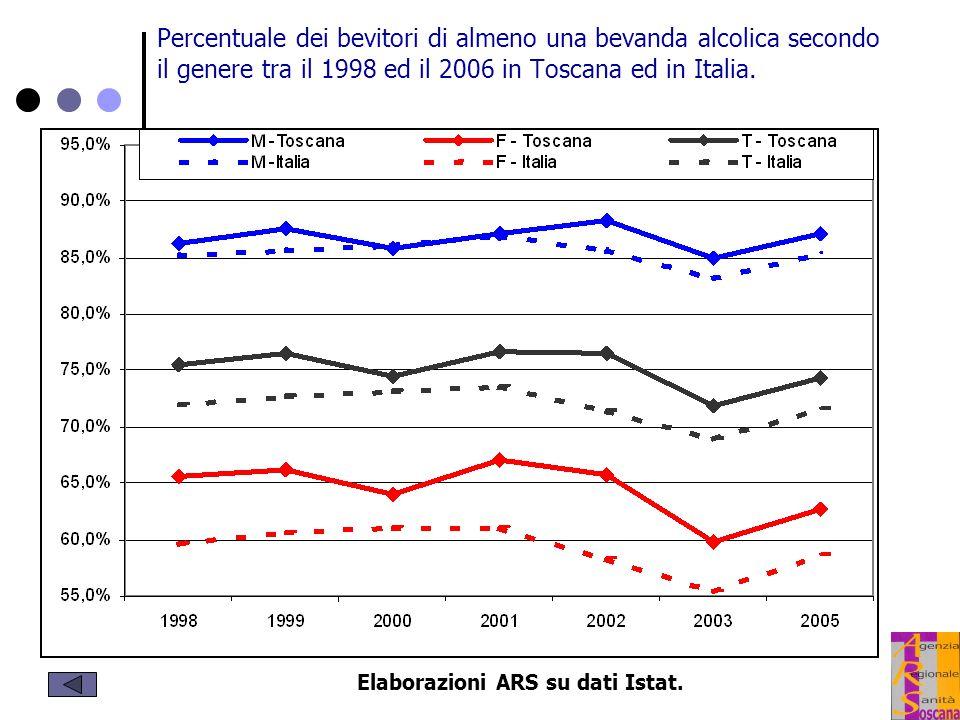 Percentuale dei bevitori di almeno una bevanda alcolica secondo il genere tra il 1998 ed il 2006 in Toscana ed in Italia.
