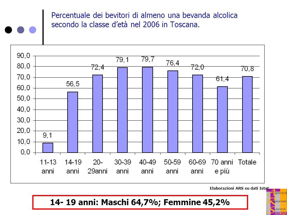 Percentuale dei bevitori di almeno una bevanda alcolica secondo la classe d'età nel 2006 in Toscana. Elaborazioni ARS su dati Istat. 14- 19 anni: Masc