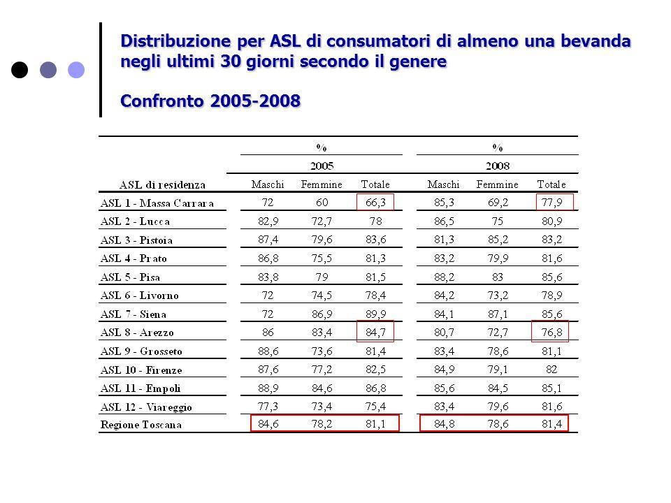 Distribuzione per ASL di consumatori di almeno una bevanda negli ultimi 30 giorni secondo il genere Confronto 2005-2008