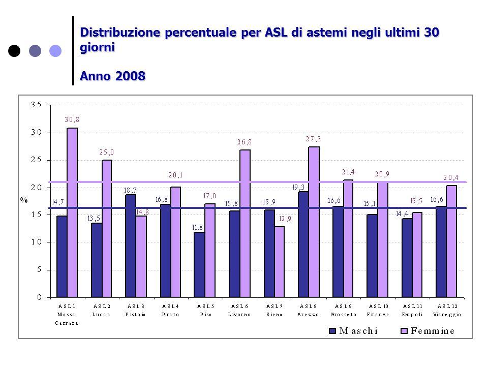 Distribuzione percentuale per ASL di astemi negli ultimi 30 giorni Anno 2008