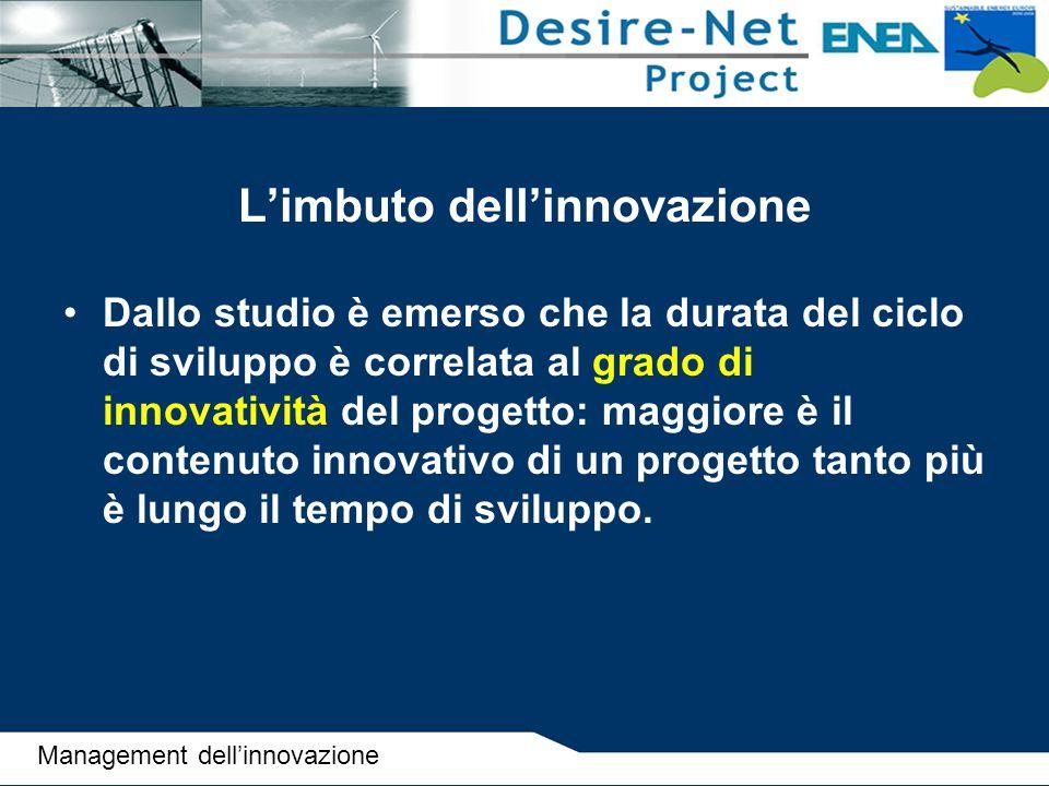 L'imbuto dell'innovazione Dallo studio è emerso che la durata del ciclo di sviluppo è correlata al grado di innovatività del progetto: maggiore è il c