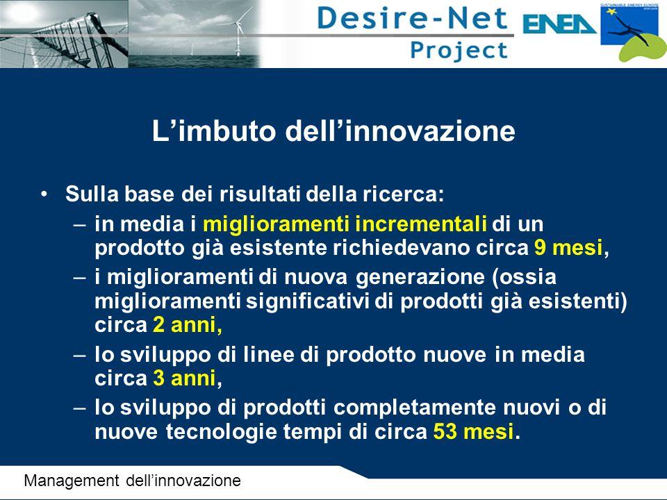 L'imbuto dell'innovazione Sulla base dei risultati della ricerca: –in media i miglioramenti incrementali di un prodotto già esistente richiedevano cir