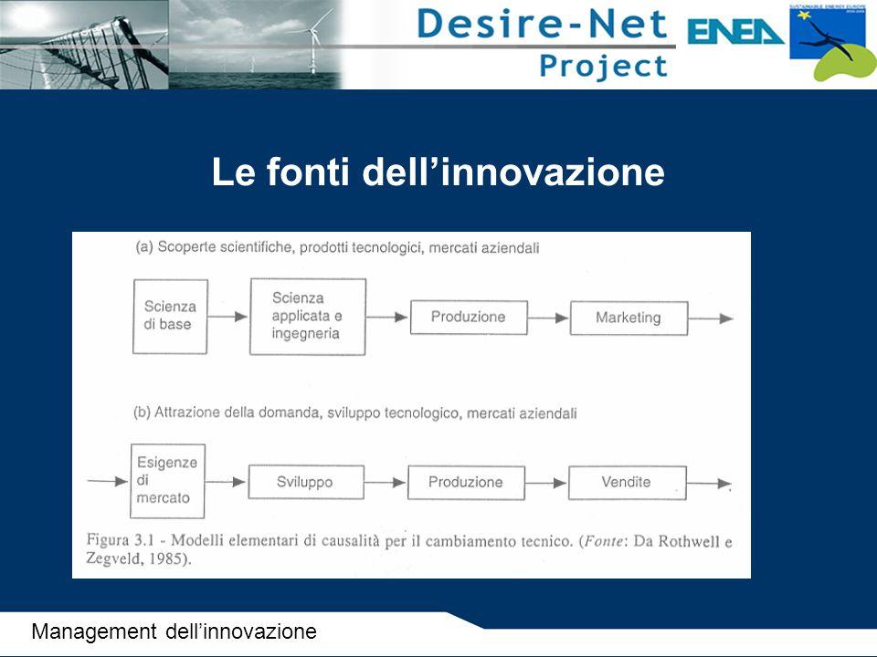 Le fonti dell'innovazione Management dell'innovazione