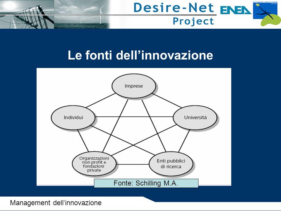 Le fonti dell'innovazione Fonte: Schilling M.A. Management dell'innovazione