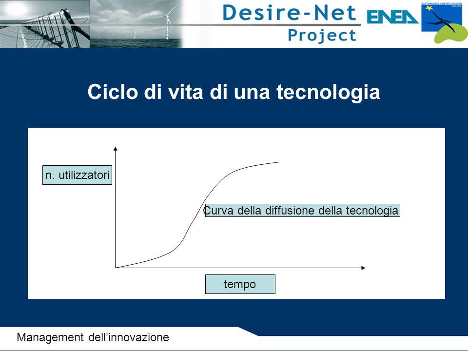 Ciclo di vita di una tecnologia n. utilizzatori Curva della diffusione della tecnologia tempo Management dell'innovazione