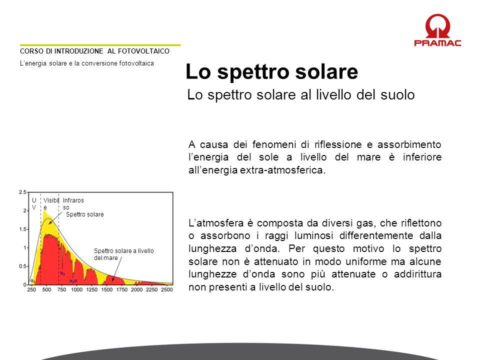 Lo spettro solare CORSO DI INTRODUZIONE AL FOTOVOLTAICO L'energia solare e la conversione fotovoltaica Lo spettro solare al livello del suolo A causa