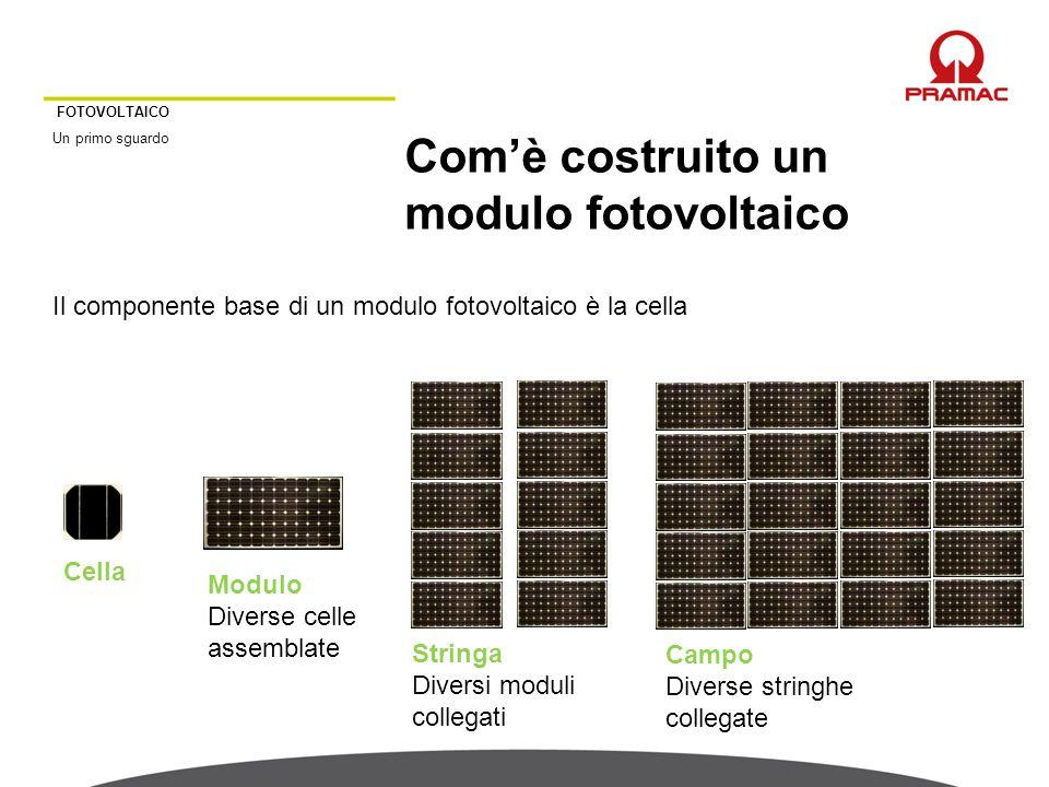 FOTOVOLTAICO Un primo sguardo Com'è costruito un modulo fotovoltaico Cella Modulo Diverse celle assemblate Stringa Diversi moduli collegati Il compone