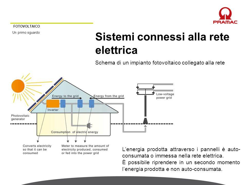 FOTOVOLTAICO Un primo sguardo Sistemi connessi alla rete elettrica Schema di un impianto fotovoltaico collegato alla rete L'energia prodotta attravers