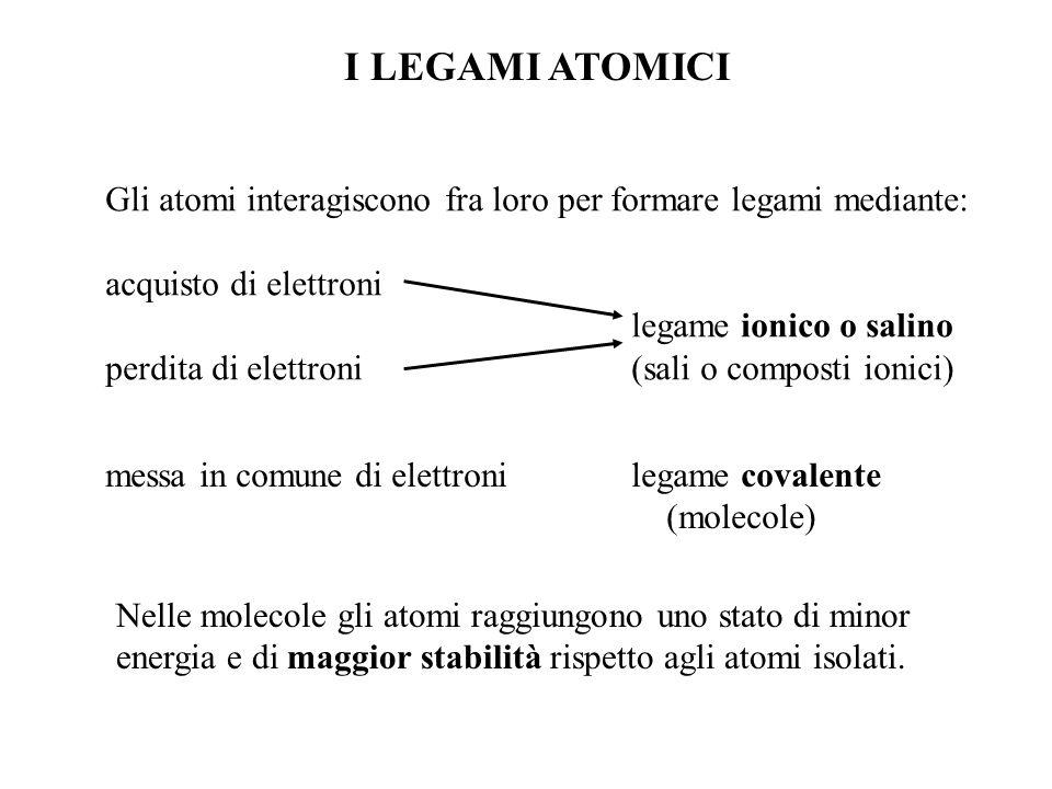 I LEGAMI ATOMICI Gli atomi interagiscono fra loro per formare legami mediante: acquisto di elettroni legame ionico o salino perdita di elettroni(sali o composti ionici) messa in comune di elettronilegame covalente (molecole) Nelle molecole gli atomi raggiungono uno stato di minor energia e di maggior stabilità rispetto agli atomi isolati.