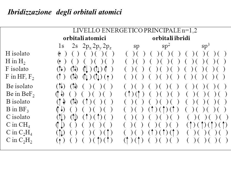 Ibridizzazione degli orbitali atomici LIVELLO ENERGETICO PRINCIPALE n=3 orbitali atomici orbitali ibridi 3s 3p x 3p y 3p z 3d x2y2 3d z2 3d xy 3d yz 3d xz sp 3 d sp 3 d 2 P isolato ( ) ( )( )( ) ( ) ( ) ( ) ( ) ( ) ( )( )( )( )( ) ( )( )( ) ( )( )( ) P in PCl 5 ( ) ( )( )( ) ( ) ( ) ( ) ( ) ( ) ( )( )( )( )( ) ( )( )( ) ( )( )( ) S isolato ( ) ( )( )( ) ( ) ( ) ( ) ( ) ( ) ( )( )( )( )( ) ( )( )( ) ( )( )( ) S in SF 6 ( ) ( )( )( ) ( ) ( ) ( ) ( ) ( ) ( )( )( )( )( ) ( )( )( ) ( )( )( ) n° coppie e - orbitaliorientazioneesempi ibridi 2 sp lineare BF 2, CO 2 3 sp 2 trigonale planareSO 3, C 2 H 4 4 sp 3 tetraedricaCH 4, NH 3, H 2 O 5 sp 3 d bipiramide trigonalePCl 5, SF 4 6 sp 3 d 2 ottaedricaSF 6, XeF 4 Geometrie degli orbitali ibridi