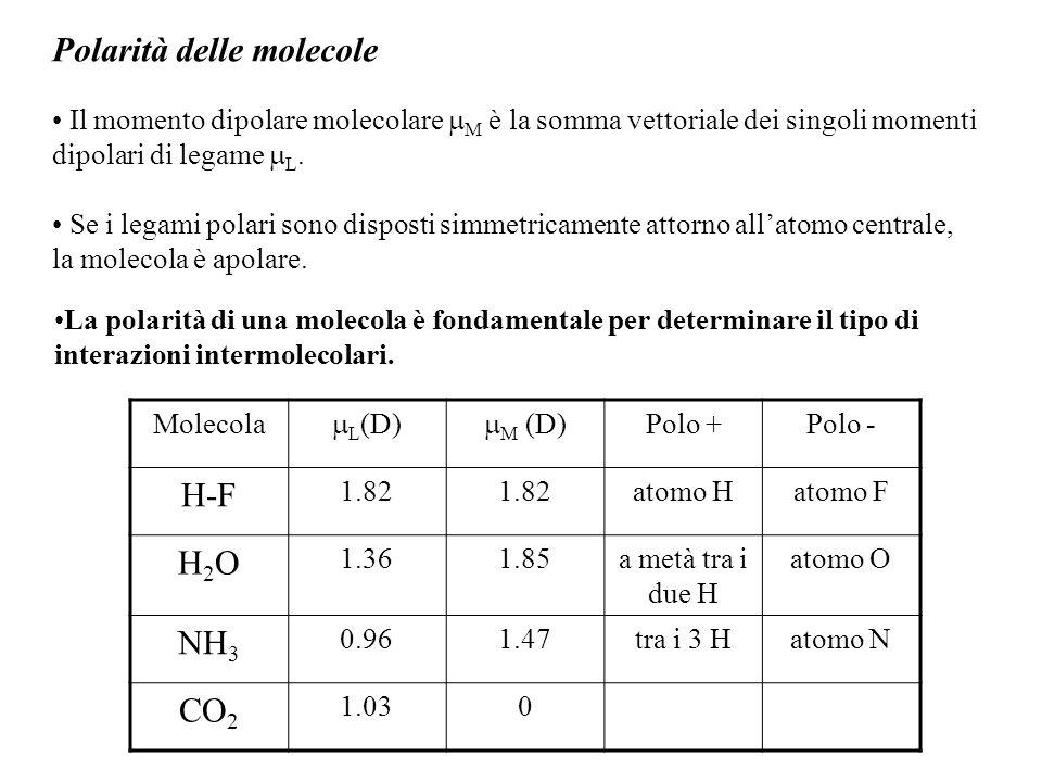 Orbitali molecolari E' una teoria che descrive i legami covalenti in termini di orbitali caratteristici dell'intera molecola.