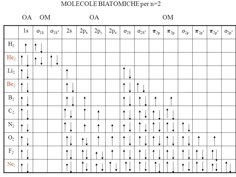 MOLECOLE BIATOMICHE per n=2 1s  1S  1S * 2s2p x 2p y 2p z  2S  2S *  2p  2p  2p *  2p * H2H2 He 2 Li 2 Be 2 B2B2 C2C2 N2N2 O2O2 F2F2 Ne 2 OA OM