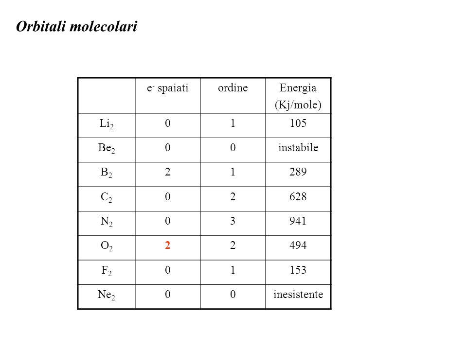 Orbitali molecolari e - spaiatiordineEnergia (Kj/mole) Li 2 01105 Be 2 00instabile B2B2 21289 C2C2 02628 N2N2 03941 O2O2 22494 F2F2 01153 Ne 2 00inesistente