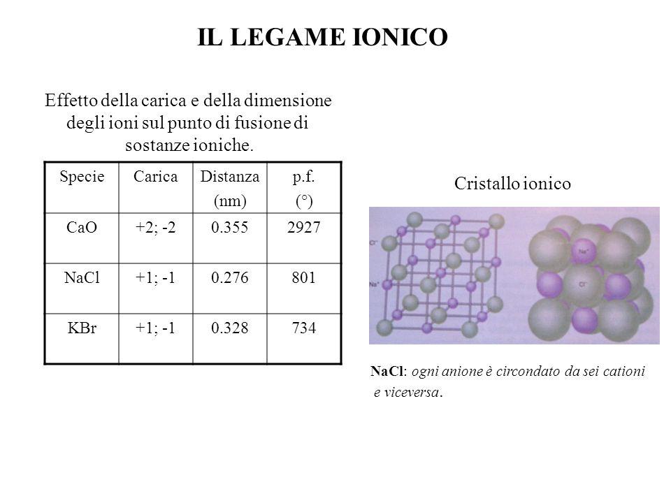 IL LEGAME IONICO SpecieCaricaDistanza (nm) p.f.