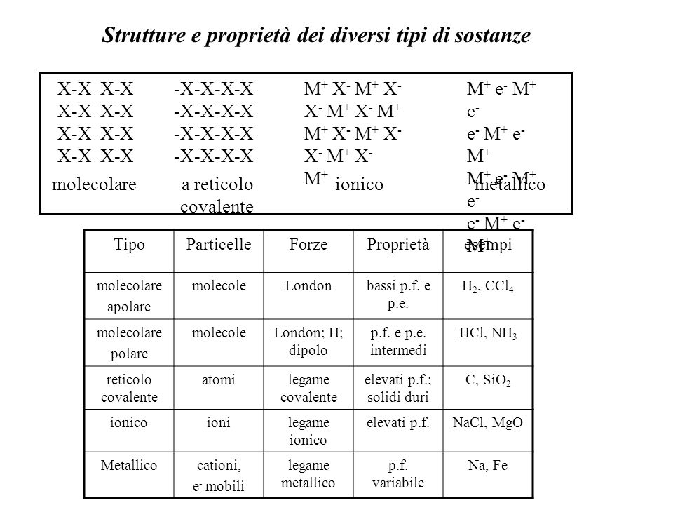 X-X -X-X-X-X M + X - X - M + M + X - X - M + M + e - e - M + M + e - e - M + molecolare a reticolo ionico metallico covalente TipoParticelleForzeProprietàesempi molecolare apolare molecoleLondonbassi p.f.