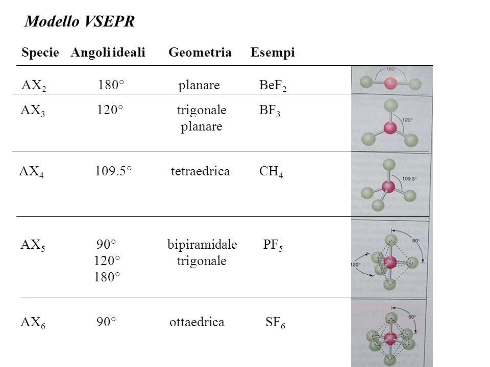 Modello VSEPR SpecieAngoli idealiGeometria Esempi AX 2 180° planare BeF 2 AX 3 120° trigonale BF 3 planare AX 4 109.5° tetraedrica CH 4 AX 5 90° bipiramidale PF 5 120° trigonale 180° AX 6 90° ottaedricaSF 6