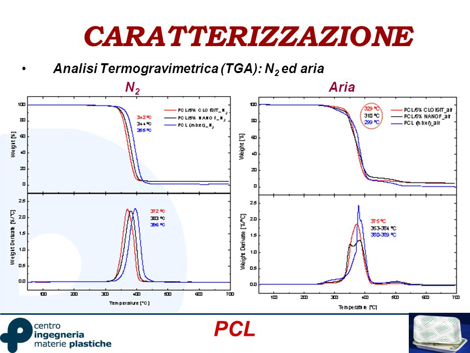 CARATTERIZZAZIONE Analisi Termogravimetrica (TGA): N 2 ed aria PCL N2N2 Aria
