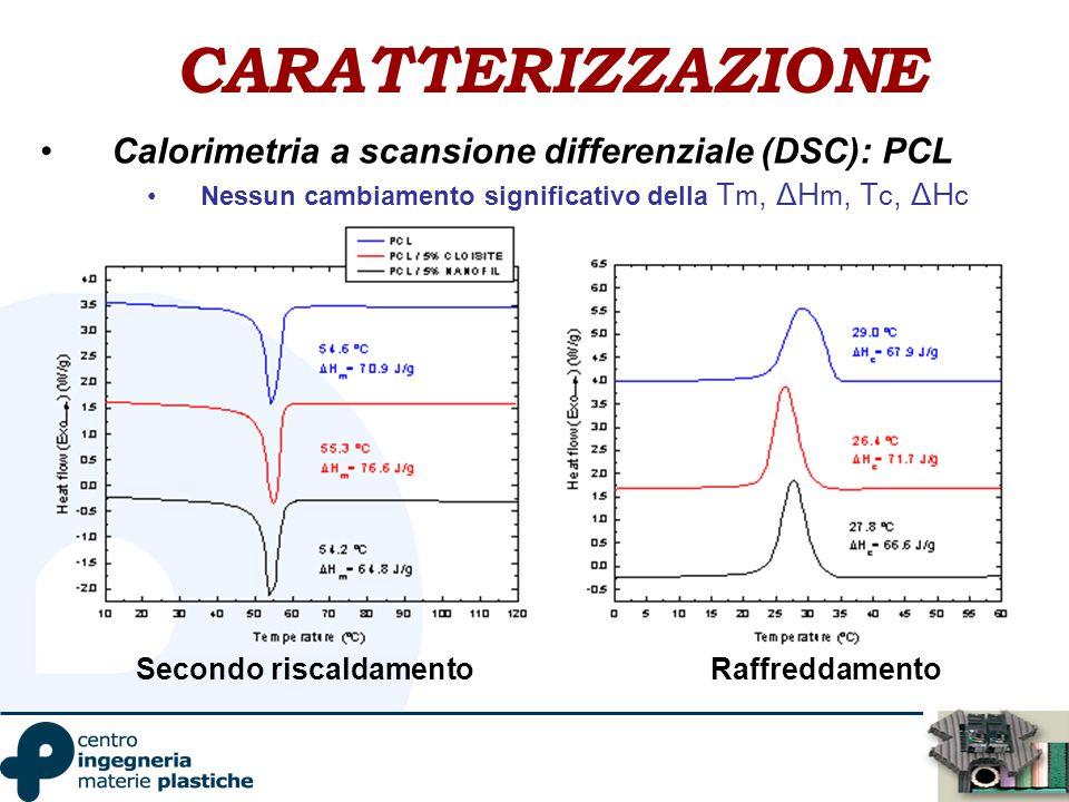 CARATTERIZZAZIONE Calorimetria a scansione differenziale (DSC): PCL Nessun cambiamento significativo della T m, ΔH m, T c, ΔH c Secondo riscaldamentoR