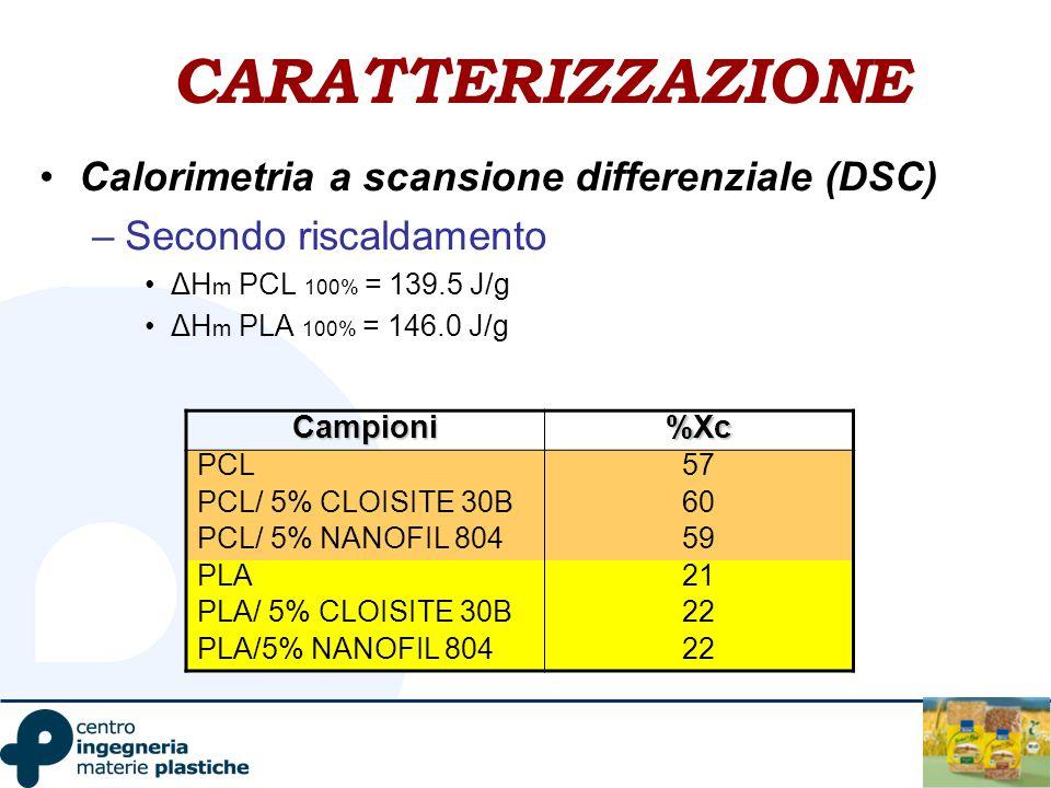 CARATTERIZZAZIONE Calorimetria a scansione differenziale (DSC) –Secondo riscaldamento ΔH m PCL 100% = 139.5 J/g ΔH m PLA 100% = 146.0 J/g Campioni%Xc