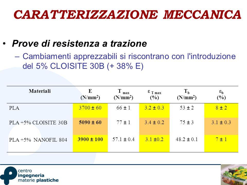 CARATTERIZZAZIONE MECCANICA Prove di resistenza a trazione –Cambiamenti apprezzabili si riscontrano con l'introduzione del 5% CLOISITE 30B (+ 38% E) M