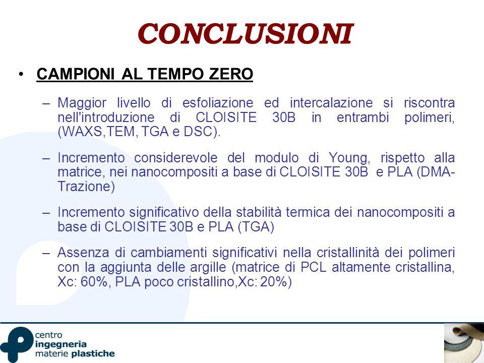 CONCLUSIONI CAMPIONI AL TEMPO ZERO –Maggior livello di esfoliazione ed intercalazione si riscontra nell'introduzione di CLOISITE 30B in entrambi polim