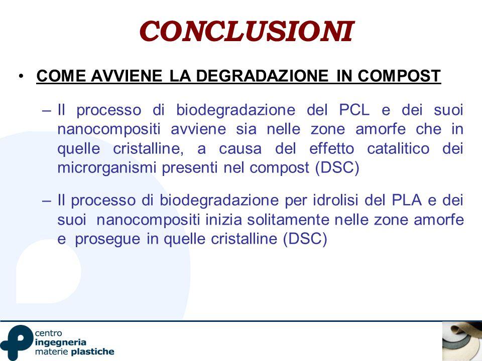CONCLUSIONI COME AVVIENE LA DEGRADAZIONE IN COMPOST –Il processo di biodegradazione del PCL e dei suoi nanocompositi avviene sia nelle zone amorfe che