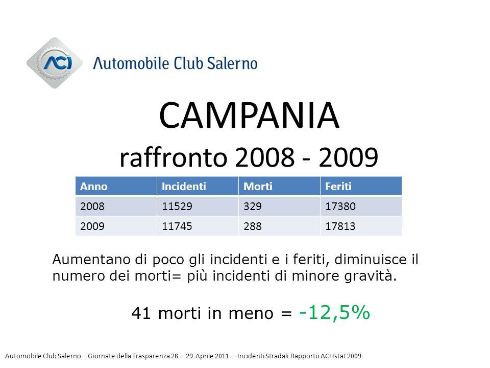CAMPANIA raffronto 2008 - 2009 AnnoIncidentiMortiFeriti 20081152932917380 20091174528817813 Aumentano di poco gli incidenti e i feriti, diminuisce il