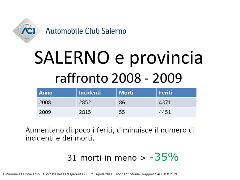 SALERNO e provincia raffronto 2008 - 2009 AnnoIncidentiMortiFeriti 20082852864371 20092815554451 Aumentano di poco i feriti, diminuisce il numero di i