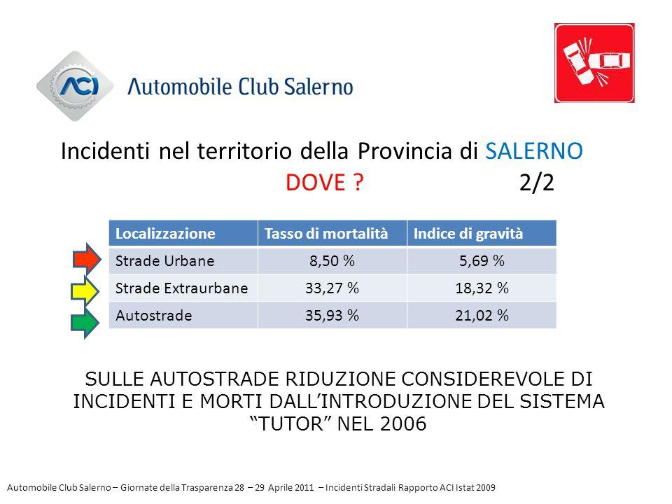 LocalizzazioneTasso di mortalitàIndice di gravità Strade Urbane8,50 %5,69 % Strade Extraurbane33,27 %18,32 % Autostrade35,93 %21,02 % Incidenti nel te