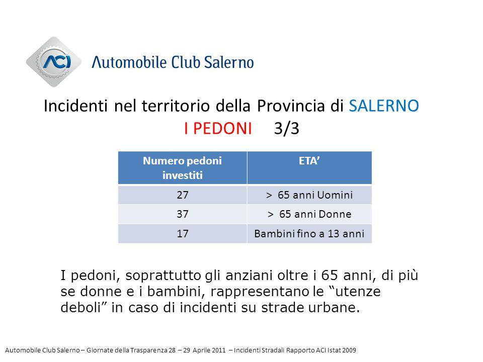 Incidenti nel territorio della Provincia di SALERNO I PEDONI 3/3 Numero pedoni investiti ETA' 27> 65 anni Uomini 37> 65 anni Donne 17Bambini fino a 13