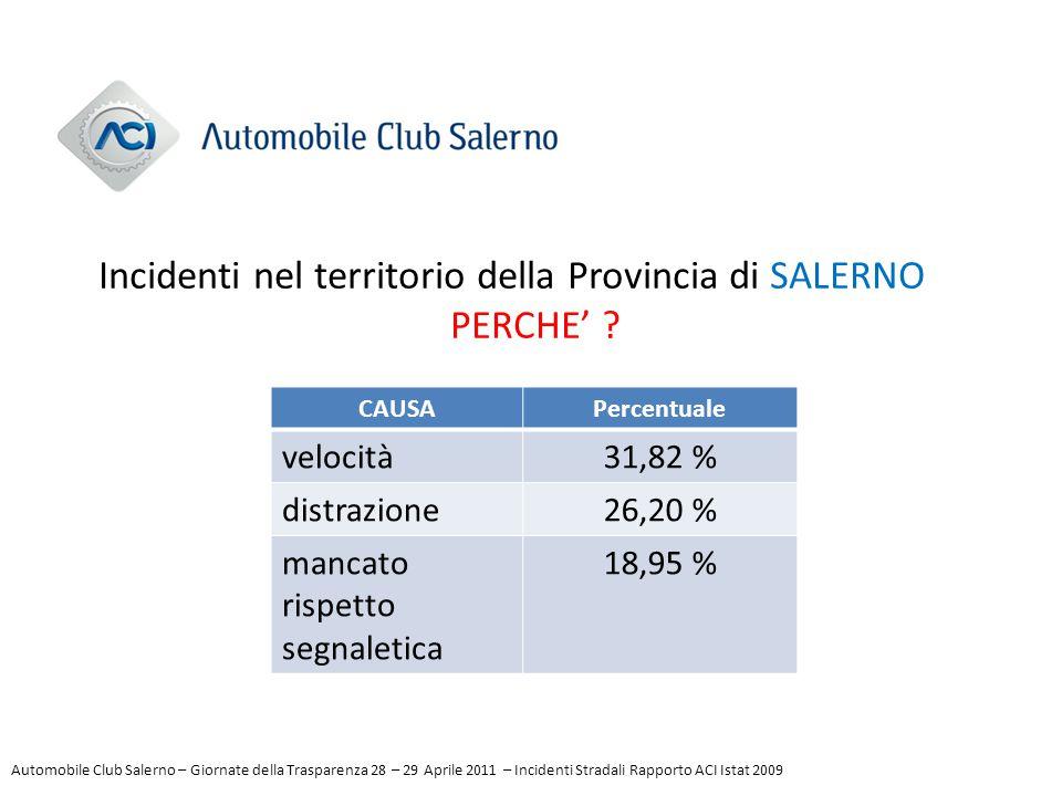 CAUSAPercentuale velocità31,82 % distrazione26,20 % mancato rispetto segnaletica 18,95 % Incidenti nel territorio della Provincia di SALERNO PERCHE' ?