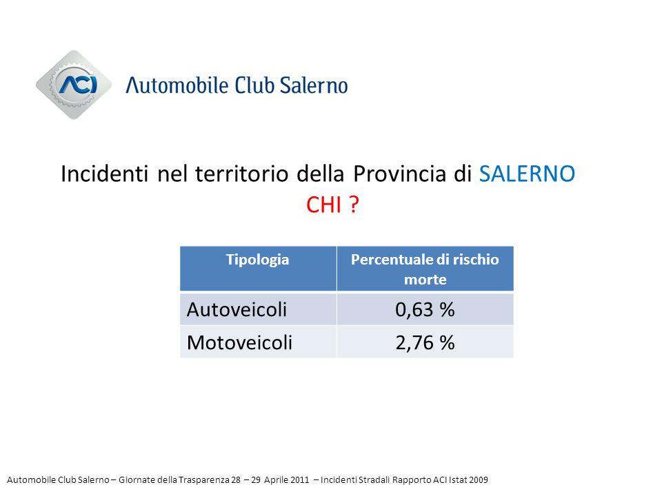 TipologiaPercentuale di rischio morte Autoveicoli0,63 % Motoveicoli2,76 % Incidenti nel territorio della Provincia di SALERNO CHI ? Automobile Club Sa